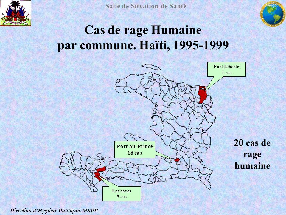 Salle de Situation de Santé Cas de rage Humaine par commune. Haïti, 1995-1999 Fort Liberté 1 cas Port-au-Prince 16 cas Les cayes 3 cas Direction dHygi