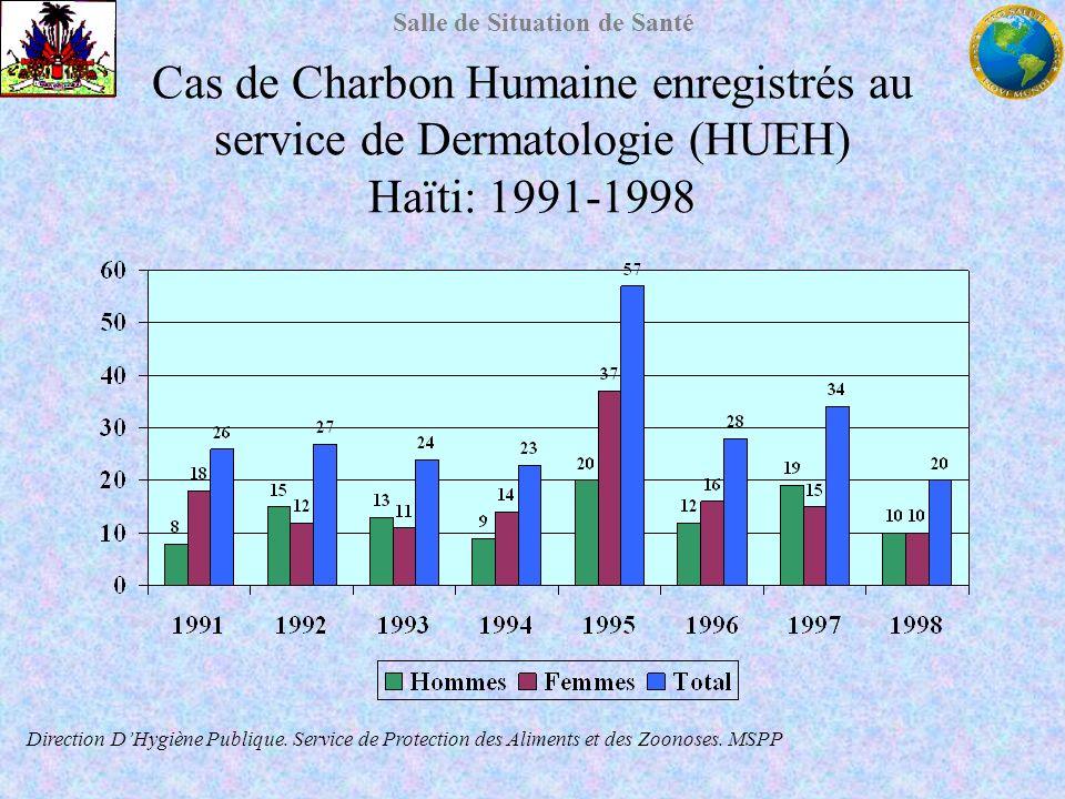 Salle de Situation de Santé Cas de Charbon Humaine enregistrés au service de Dermatologie (HUEH) Haïti: 1991-1998 Direction DHygiène Publique. Service