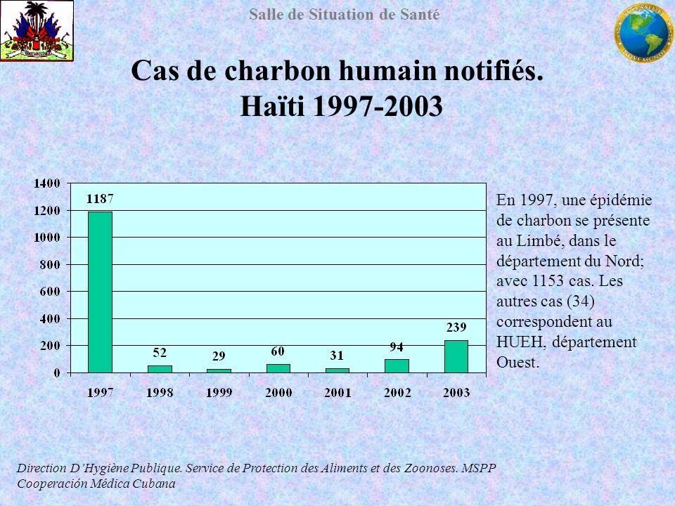 Salle de Situation de Santé Cas de charbon humain notifiés. Haïti 1997-2003 Direction DHygiène Publique. Service de Protection des Aliments et des Zoo
