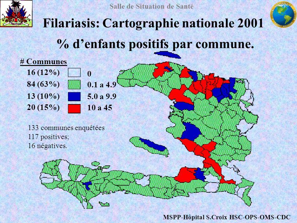 Salle de Situation de Santé Filariasis: Cartographie nationale 2001 % denfants positifs par commune. 0 0.1 a 4.9 5.0 a 9.9 10 a 45 MSPP-Hôpital S.Croi