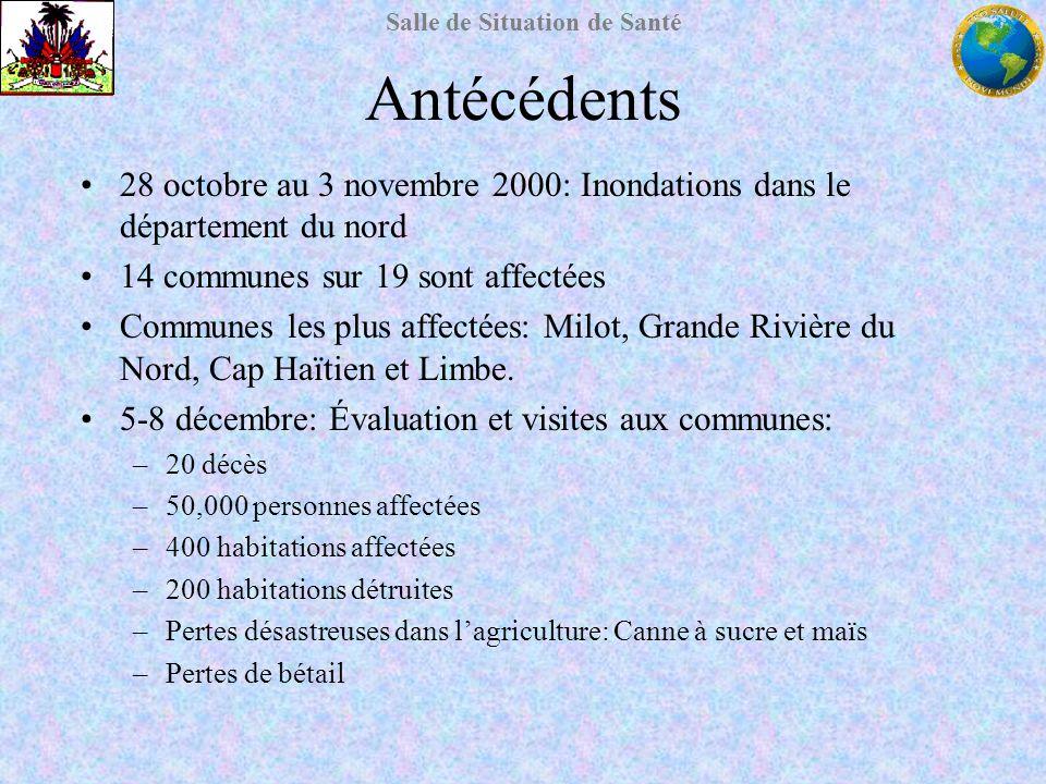 Salle de Situation de Santé Antécédents 28 octobre au 3 novembre 2000: Inondations dans le département du nord 14 communes sur 19 sont affectées Commu
