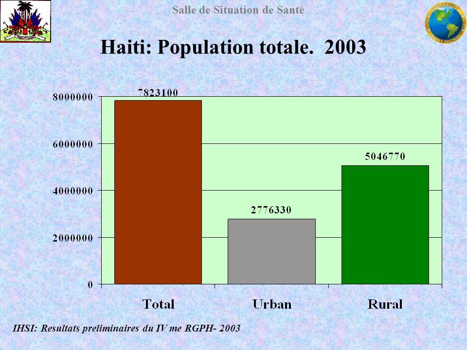 Salle de Situation de Santé Haiti: Population totale. 2003 IHSI: Resultats preliminaires du IV me RGPH- 2003