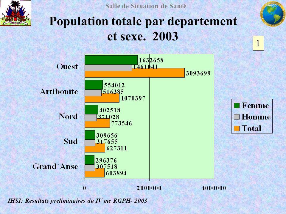 Salle de Situation de Santé Population totale par departement et sexe. 2003 IHSI: Resultats preliminaires du IV me RGPH- 2003 1