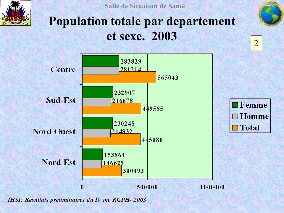 Salle de Situation de Santé Population totale par departement et sexe. 2003 IHSI: Resultats preliminaires du IV me RGPH- 2003 2