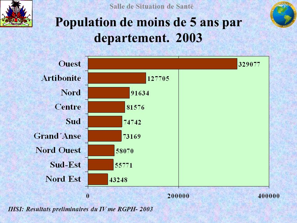 Salle de Situation de Santé Population de moins de 5 ans par departement. 2003 IHSI: Resultats preliminaires du IV me RGPH- 2003