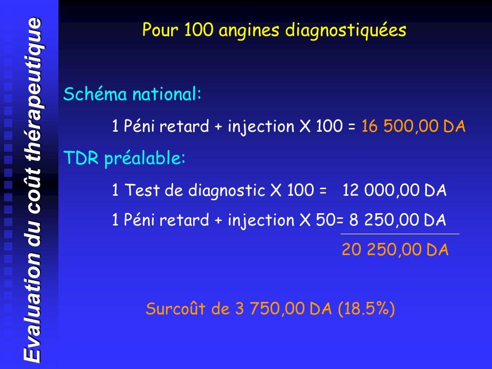 Evaluation du coût thérapeutique Pour 100 angines diagnostiquées Schéma national: 1 Péni retard + injection X 100 = 16 500,00 DA TDR préalable: 1 Test