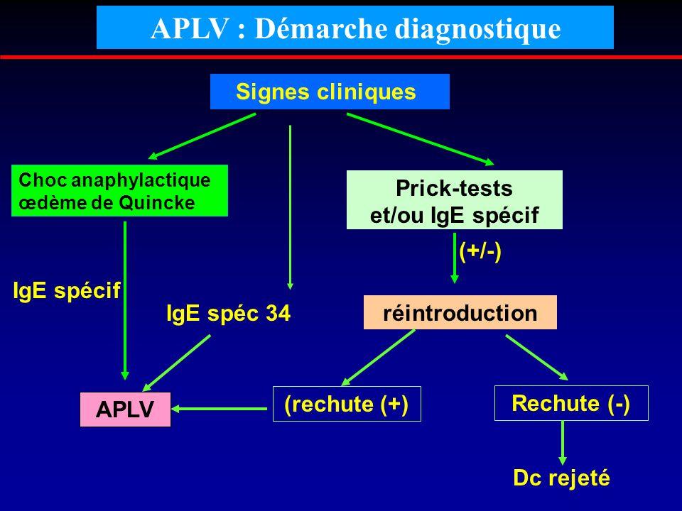 APLV : Démarche diagnostique Signes cliniques Choc anaphylactique œdème de Quincke IgE spécif APLV Prick-tests et/ou IgE spécif IgE spéc 34réintroduct