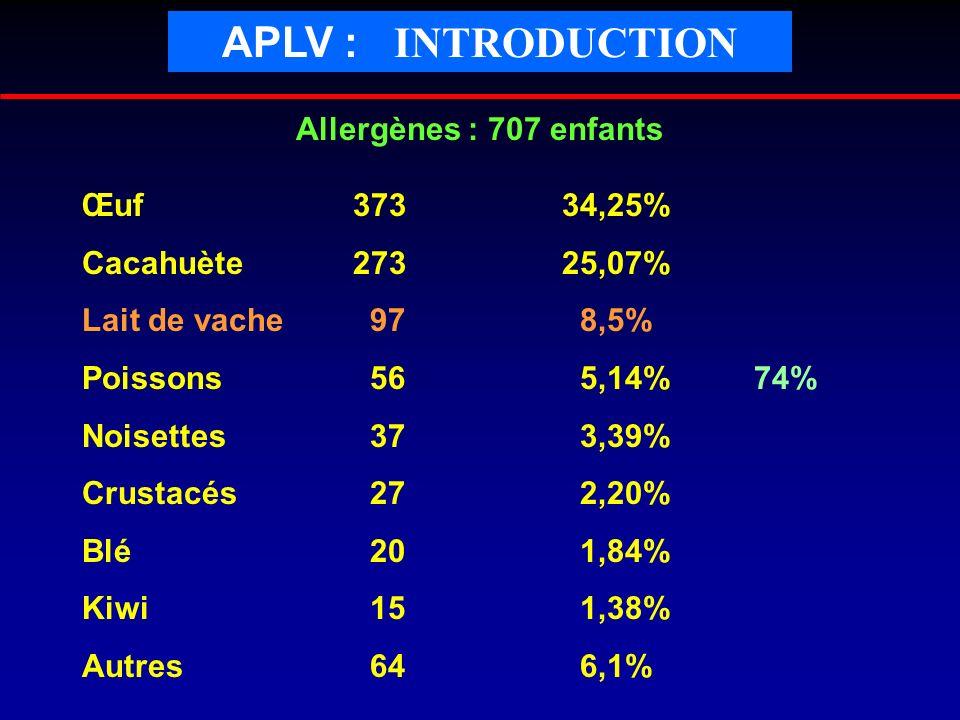 Allergènes : 707 enfants Œuf 37334,25% Cacahuète 27325,07% Lait de vache97 8,5% Poissons56 5,14%74% Noisettes37 3,39% Crustacés27 2,20% Blé20 1,84% Ki
