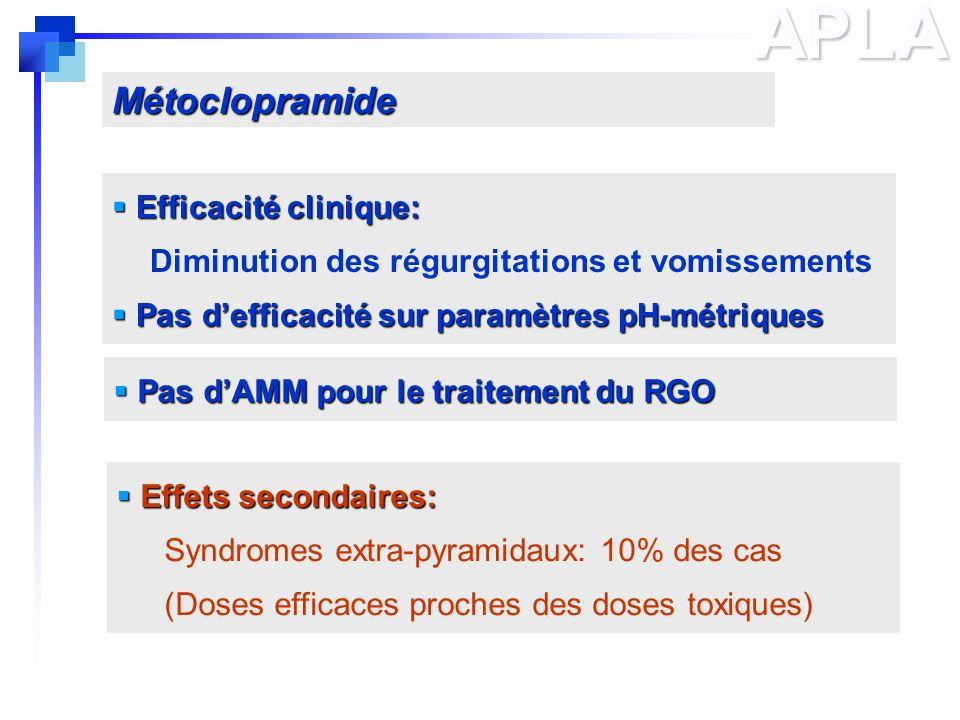 APLAMétoclopramide Efficacité clinique: Efficacité clinique: Diminution des régurgitations et vomissements Pas defficacité sur paramètres pH-métriques