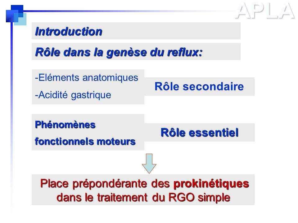 APLAPhénomènes fonctionnels moteurs Introduction -Eléments anatomiques -Acidité gastrique Place prépondérante des prokinétiques dans le traitement du