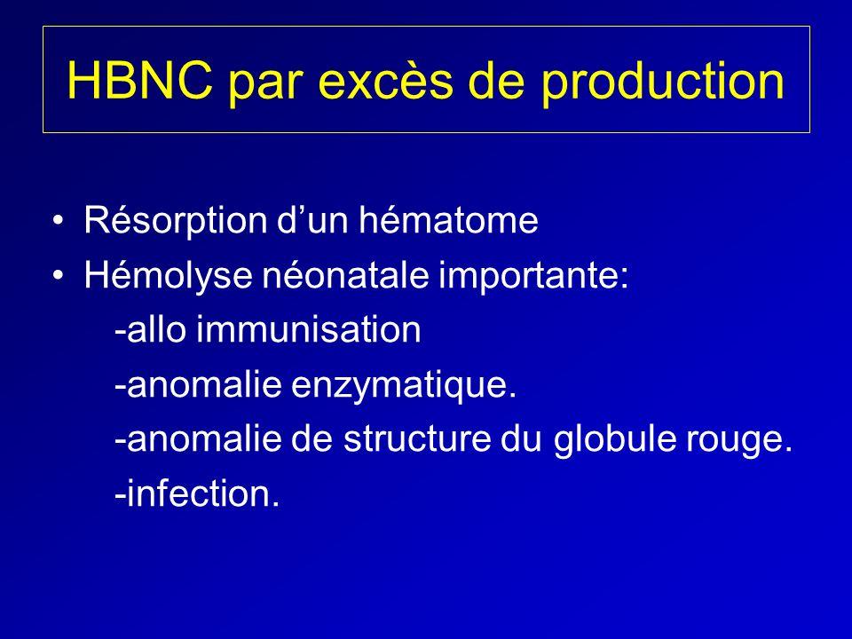 HBNC par excès de production Résorption dun hématome Hémolyse néonatale importante: -allo immunisation -anomalie enzymatique. -anomalie de structure d