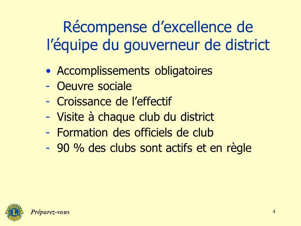 Préparez-vous 3 Responsabilités du gouverneur de district (suite) Sassurer que les clubs fonctionneront conformément aux statuts Veiller à ce que les clubs soient forts et actifs Surveiller les clubs faibles Surveiller les paiements de club Surveiller la création de nouveaux clubs