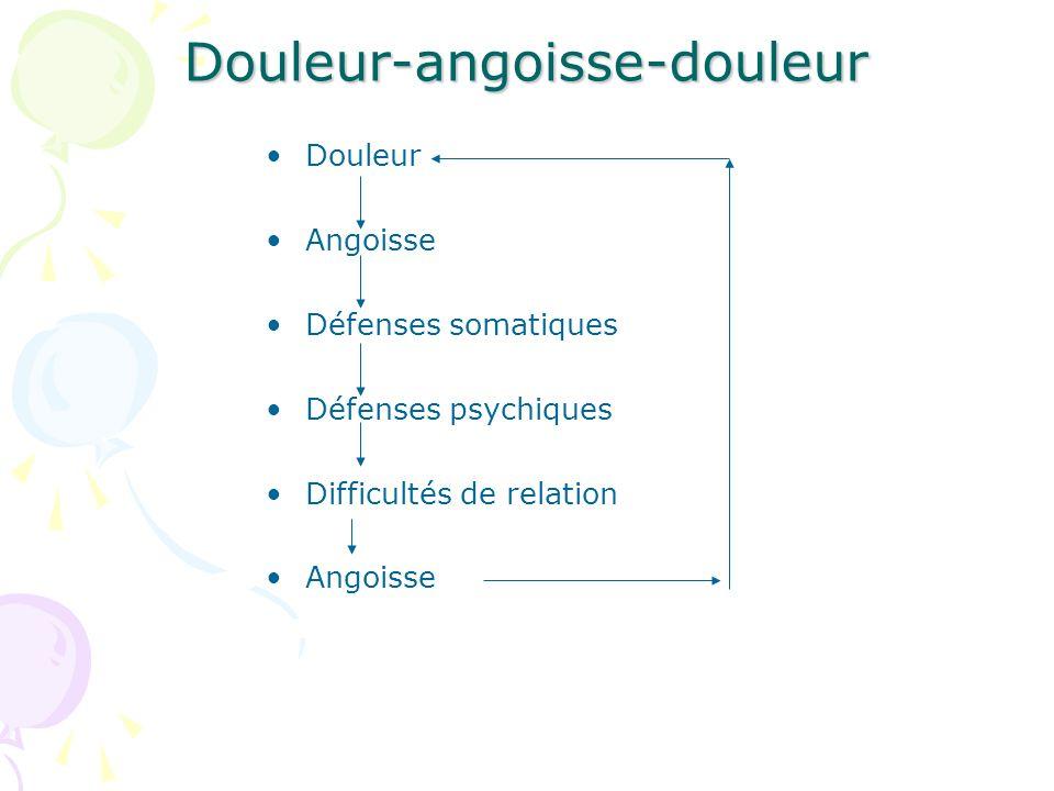 Douleur-angoisse-douleur Douleur Angoisse Défenses somatiques Défenses psychiques Difficultés de relation Angoisse