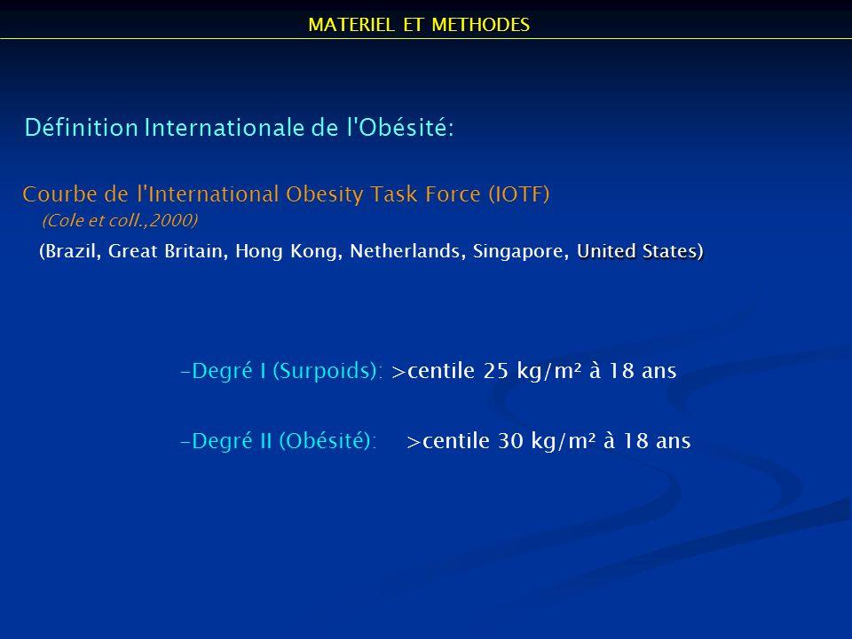 Définition Internationale de l'Obésité: Courbe de l'International Obesity Task Force (IOTF) (Cole et coll.,2000) United States) (Brazil, Great Britain