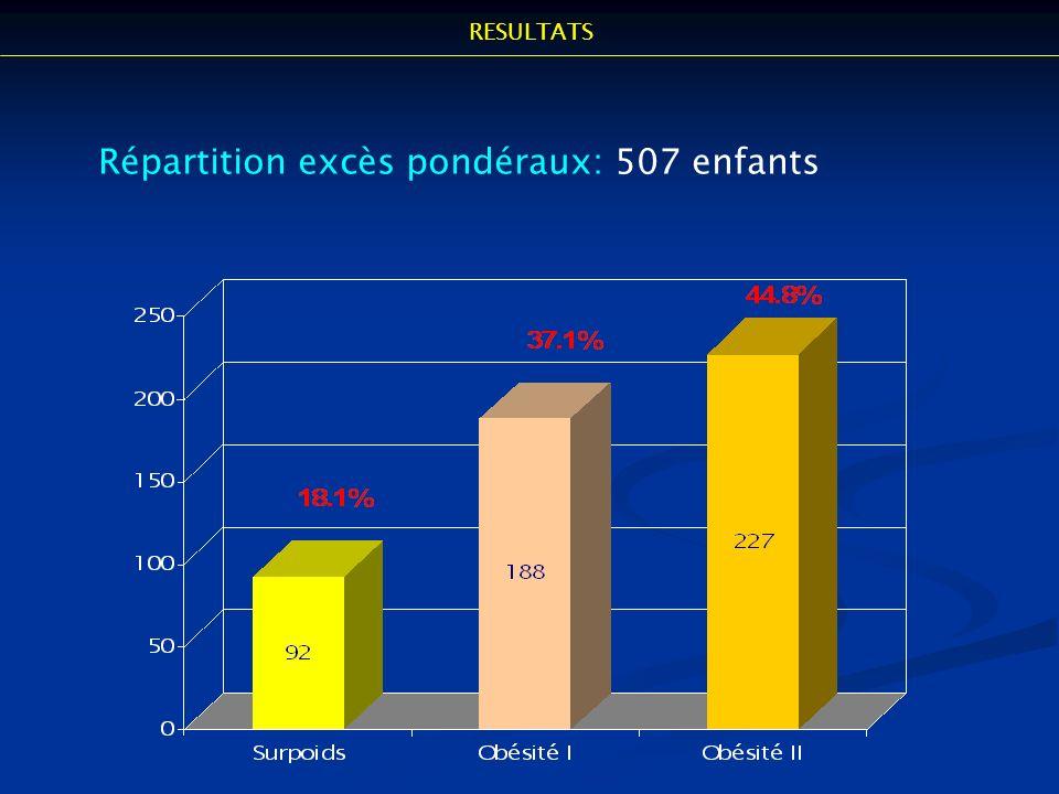 RESULTATS Répartition excès pondéraux: 507 enfants