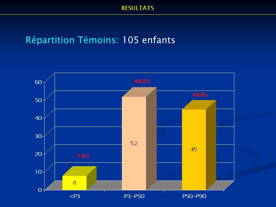 Répartition Témoins: 105 enfants RESULTATS