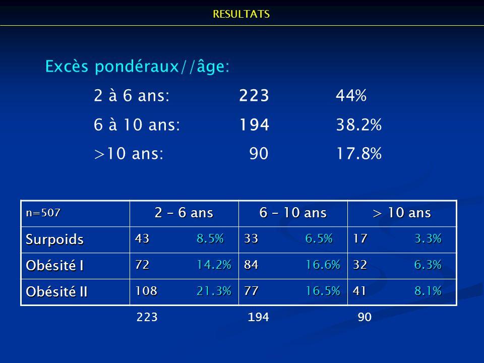 Excès pondéraux//âge: 2 à 6 ans:22344% 6 à 10 ans:19438.2% >10 ans: 9017.8% n=507 2 – 6 ans 6 – 10 ans > 10 ans Surpoids 43 8.5% 33 6.5% 17 3.3% Obési