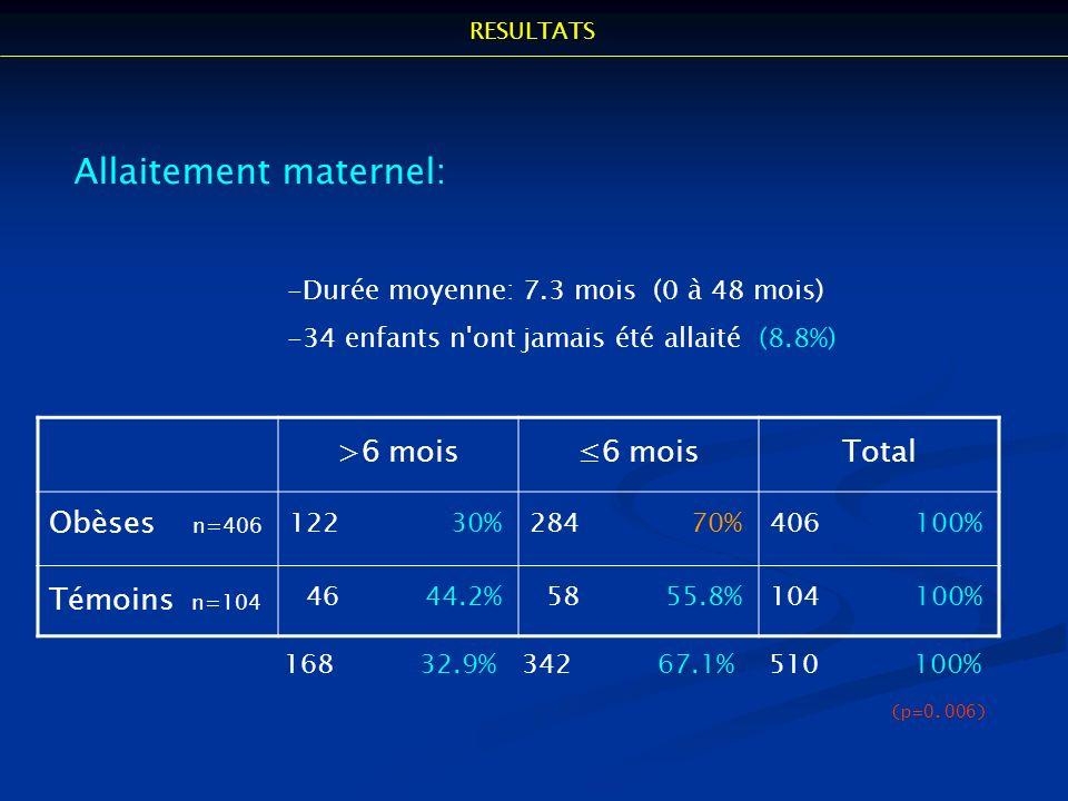 Allaitement maternel: -Durée moyenne: 7.3 mois (0 à 48 mois) -34 enfants n'ont jamais été allaité (8.8%) >6 mois6 moisTotal Obèses n=406 122 30%284 70