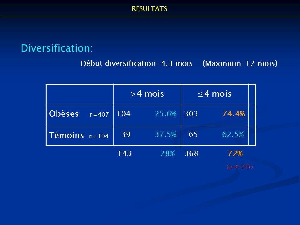 Diversification: Début diversification: 4.3 mois (Maximum: 12 mois) >4 mois4 mois Obèses n=407 104 25.6%303 74.4% Témoins n=104 39 37.5% 65 62.5% 143