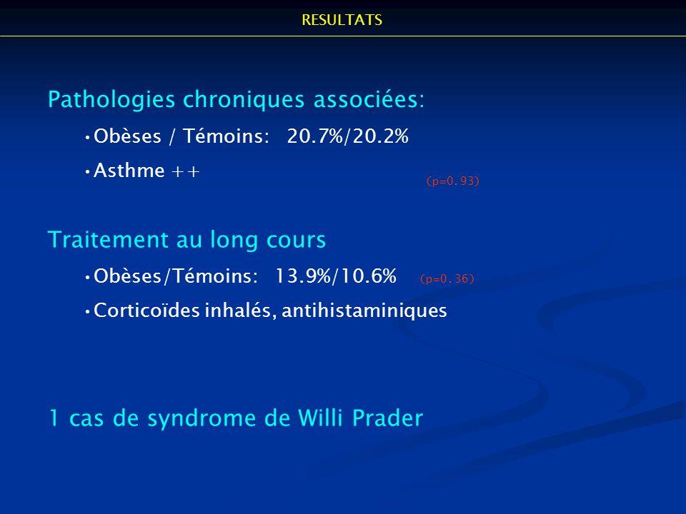 Pathologies chroniques associées: Obèses / Témoins: 20.7%/20.2% Asthme ++ (p=0.93) Traitement au long cours Obèses/Témoins: 13.9%/10.6% (p=0.36) Corti