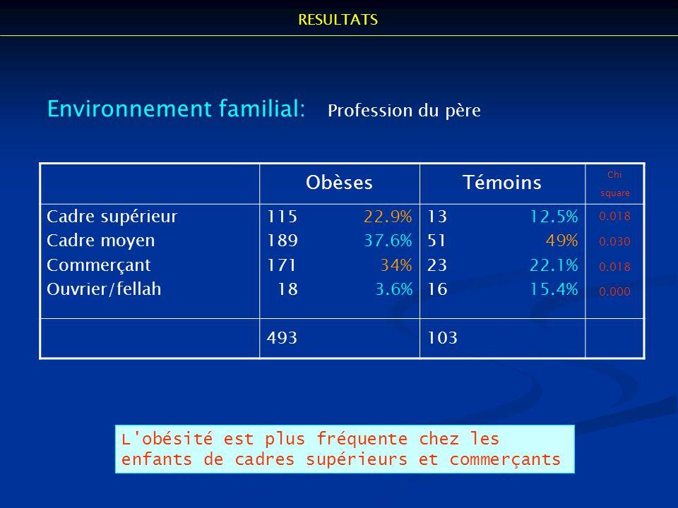 Environnement familial: Profession du père ObèsesTémoins Chi square Cadre supérieur Cadre moyen Commerçant Ouvrier/fellah 115 22.9% 189 37.6% 171 34%
