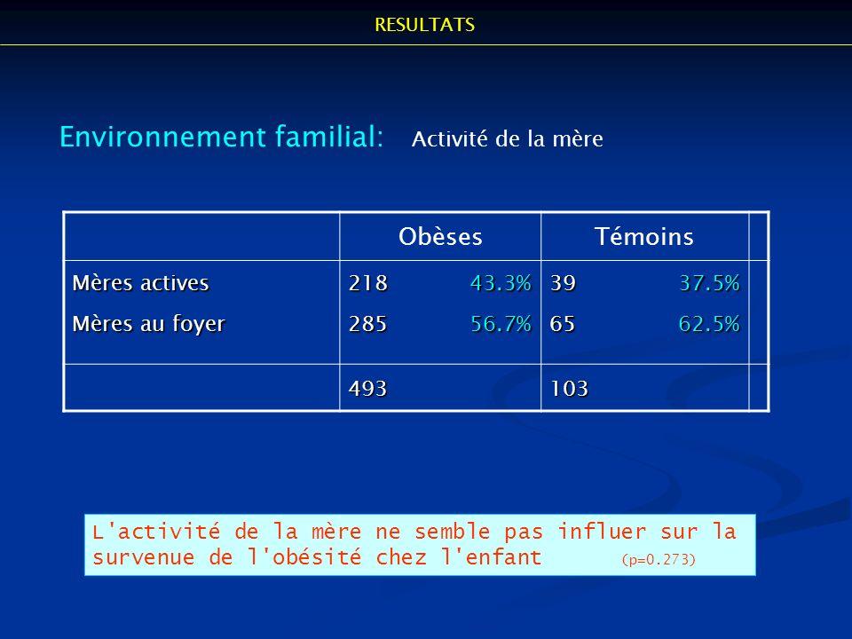 Environnement familial: Activité de la mère ObèsesTémoins Mères actives Mères au foyer 218 43.3% 285 56.7% 39 37.5% 65 62.5% 493103 L'activité de la m