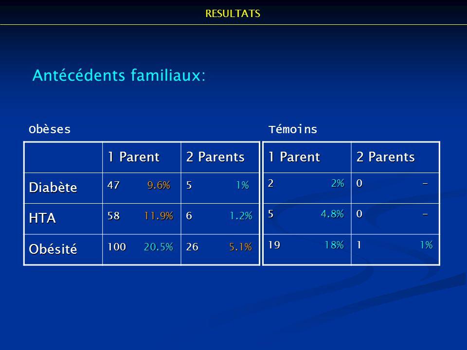 1 Parent 2 Parents Diabète 47 9.6% 5 1% HTA 58 11.9% 6 1.2% Obésité 100 20.5% 26 5.1% Antécédents familiaux: 1 Parent 2 Parents 2 2% 0 - 5 4.8% 0 - 19