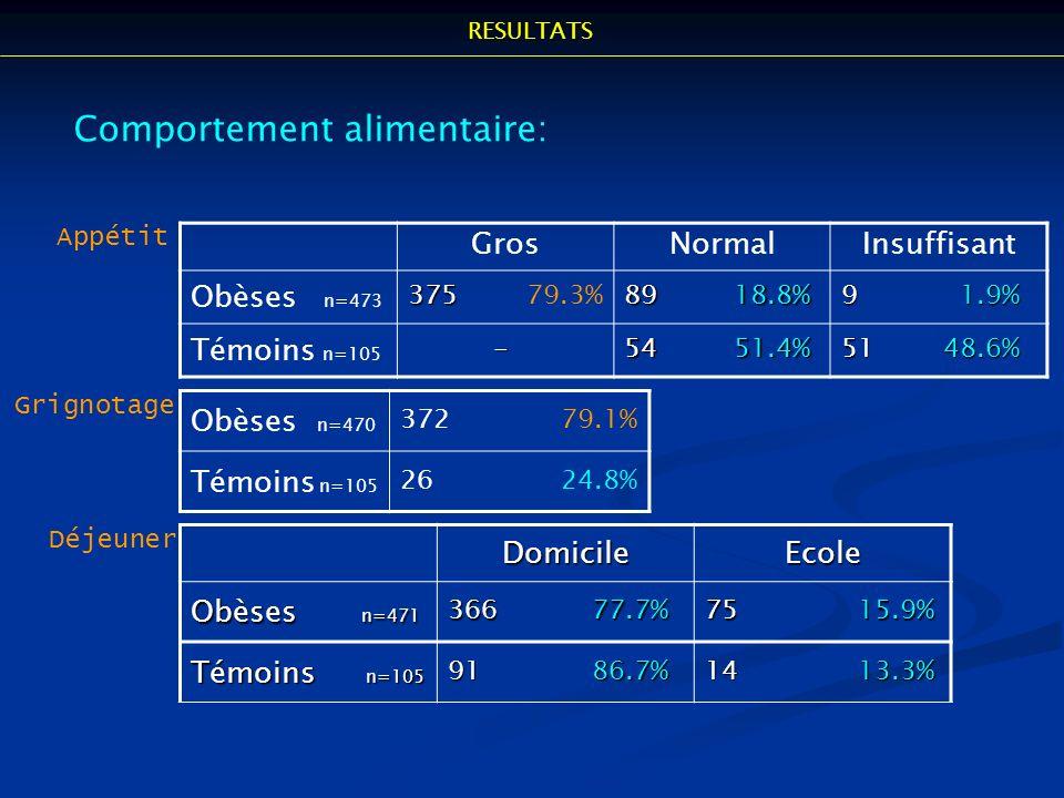 GrosNormalInsuffisant Obèses n=473 375 375 79.3% 89 18.8% 9 1.9% Témoins n=105 - 54 51.4% 51 48.6% Obèses n=470 372 79.1% Témoins n=105 26 24.8% Compo