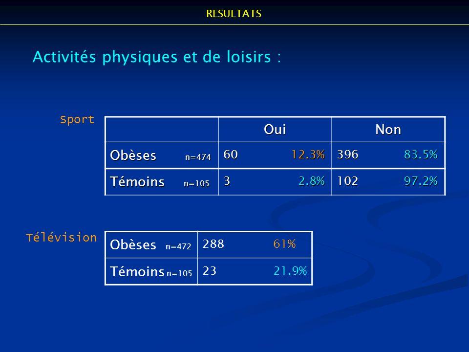 Obèses n=472 288 61% Témoins n=105 23 21.9% Activités physiques et de loisirs :OuiNon Obèses n=474 60 12.3% 396 83.5% Témoins n=105 3 2.8% 102 97.2% S