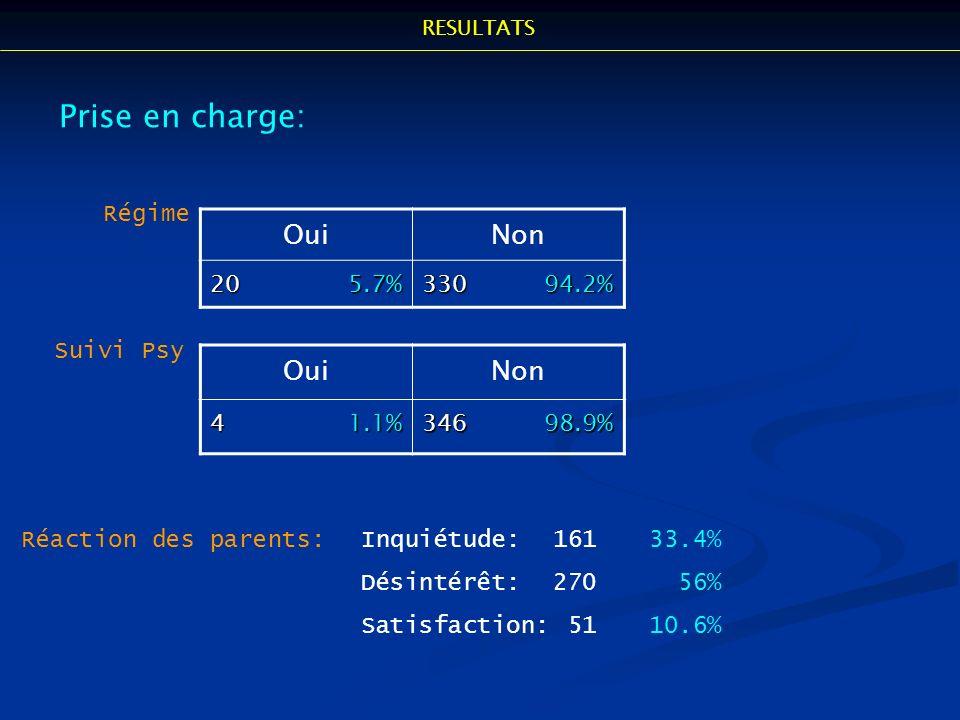 OuiNon 20 5.7% 330 94.2% Prise en charge: Régime OuiNon 4 1.1% 346 98.9% Suivi Psy Réaction des parents:Inquiétude:16133.4% Désintérêt:270 56% Satisfa