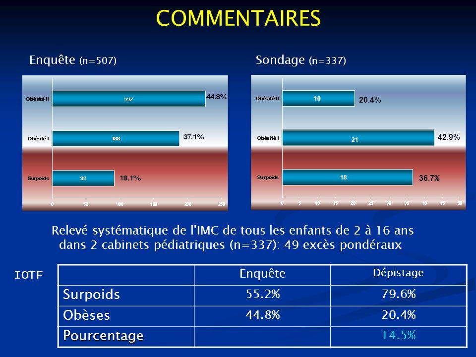 COMMENTAIRES 45 36.7 % 42.9% 20.4% Enquête (n=507) Sondage (n=337) Relevé systématique de l'IMC de tous les enfants de 2 à 16 ans dans 2 cabinets pédi