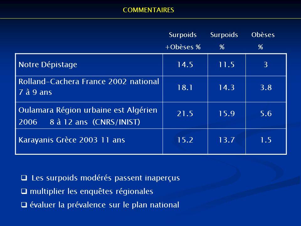 COMMENTAIRES 45 30% % 25% Notre Dépistage14.511.53 Rolland-Cachera France 2002 national 7 à 9 ans 18.114.33.8 Oulamara Région urbaine est Algérien 200