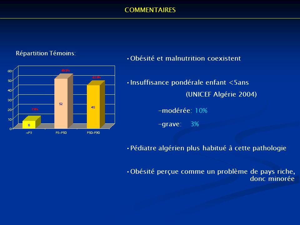 Répartition Témoins: Obésité et malnutrition coexistent Insuffisance pondérale enfant <5ans (UNICEF Algérie 2004) -modérée: 10% -grave: 3% Pédiatre al