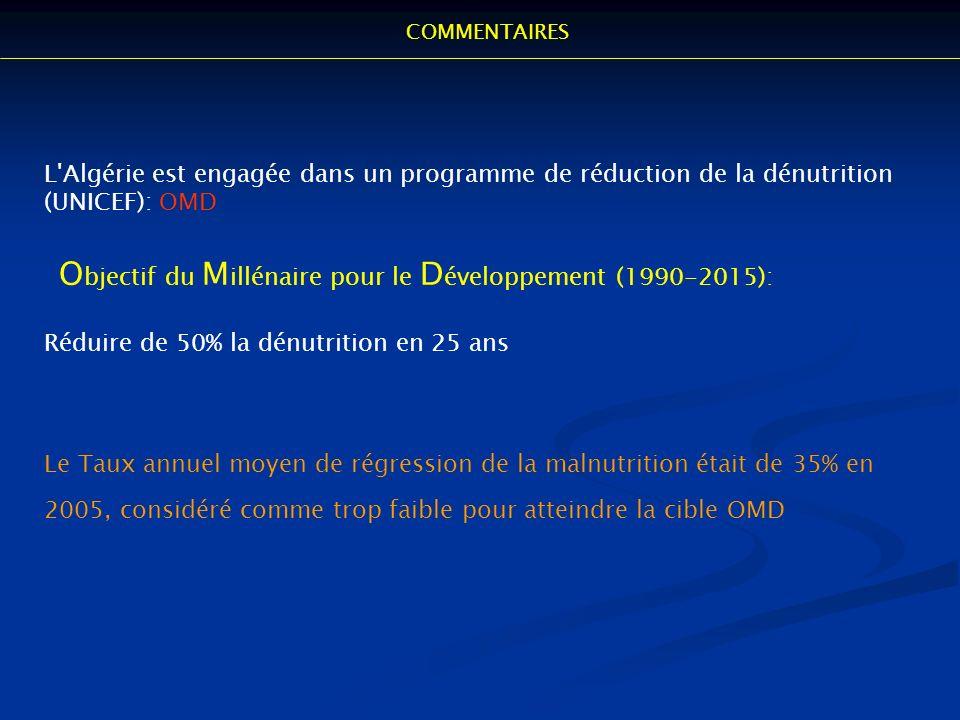 L'Algérie est engagée dans un programme de réduction de la dénutrition (UNICEF): OMD O bjectif du M illénaire pour le D éveloppement (1990-2015): Rédu
