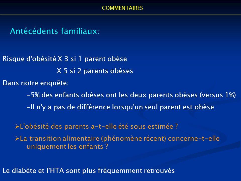 Antécédents familiaux: Risque d'obésité X 3 si 1 parent obèse X 5 si 2 parents obèses Dans notre enquête: -5% des enfants obèses ont les deux parents