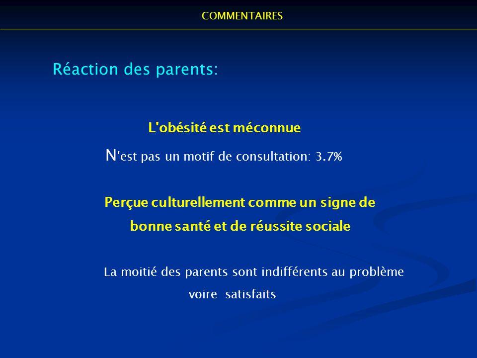 Réaction des parents: L'obésité est méconnue N 'est pas un motif de consultation: 3.7% Perçue culturellement comme un signe de bonne santé et de réuss