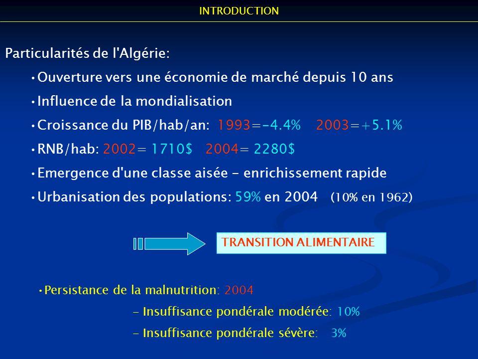 Particularités de l'Algérie: Ouverture vers une économie de marché depuis 10 ans Influence de la mondialisation Croissance du PIB/hab/an: 1993=-4.4% 2