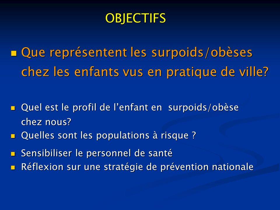 Que représentent les surpoids/obèses chez les enfants vus en pratique de ville? Que représentent les surpoids/obèses chez les enfants vus en pratique