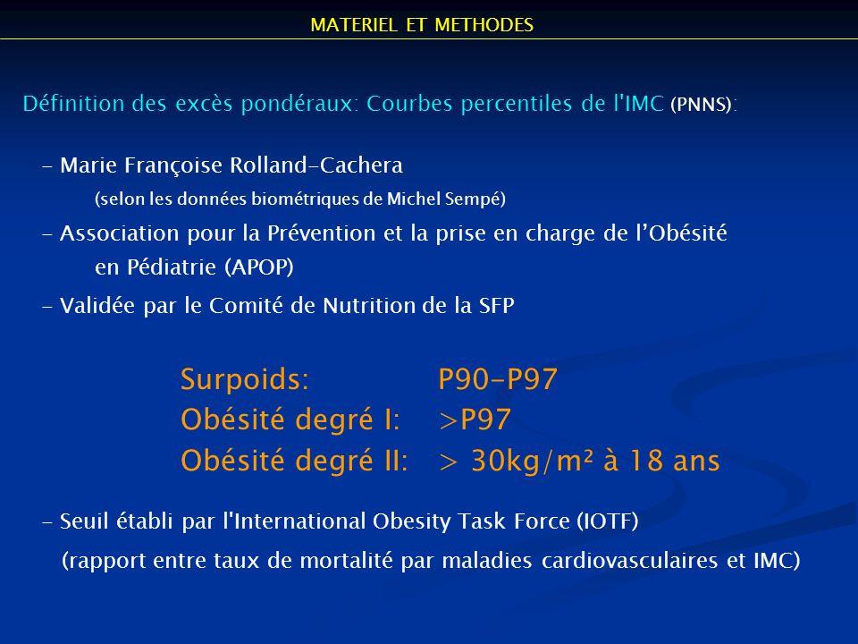 Définition des excès pondéraux: Courbes percentiles de l'IMC (PNNS) : - Marie Françoise Rolland-Cachera (selon les données biométriques de Michel Semp