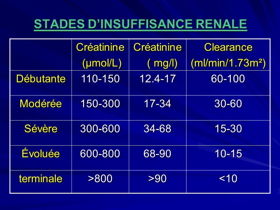 STADES DINSUFFISANCE RENALE STADES DINSUFFISANCE RENALECréatinine (µmol/L) (µmol/L)Créatinine ( mg/l) ( mg/l)Clearance (ml/min/1.73m²) Débutante110-15