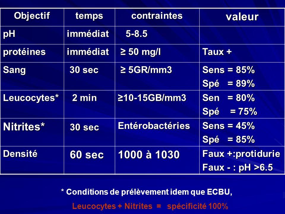 Objectiftempscontraintesvaleur pHimmédiat 5-8.5 5-8.5 protéinesimmédiat 50 mg/l 50 mg/l Taux + Sang 30 sec 30 sec 5GR/mm3 5GR/mm3 Sens = 85% Spé = 89%