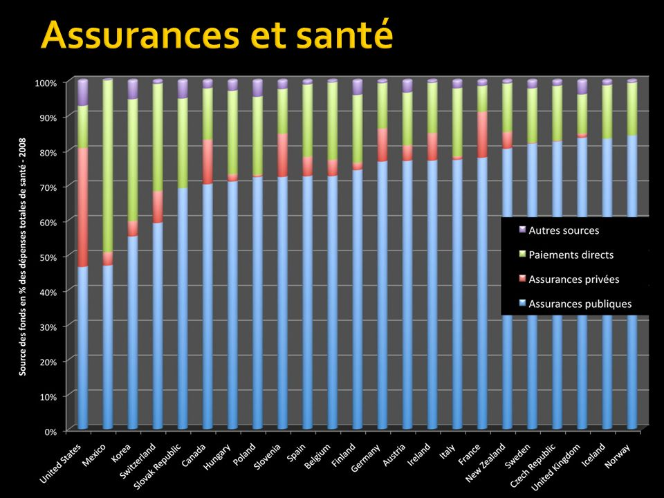 Cette augmentation représente 5,4% des dépenses totales de santé du Canada soit la bagatelle de 9 461 070 000 $ … Cette diminution représente 8,5% des dépenses totales de santé du Québec soit la bagatelle de 3 066 080 456 $ …