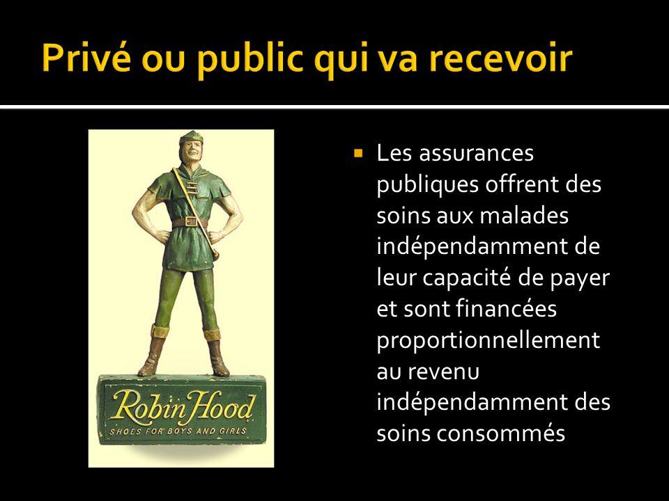 Les assurances privées offrent des soins uniquement à ceux qui sont assez riches ou assez bien portants pour payer une prime fixée selon la consommation anticipée, indépendamment du revenu