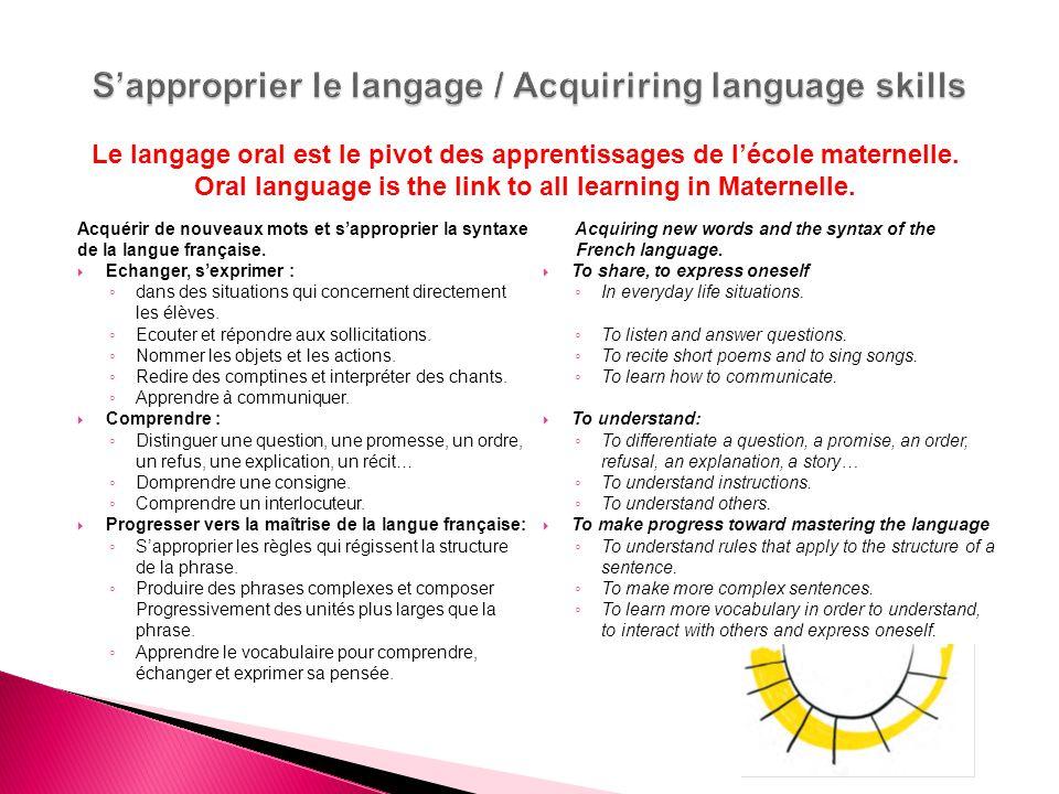 Acquérir de nouveaux mots et sapproprier la syntaxe de la langue française. Echanger, sexprimer : dans des situations qui concernent directement les é