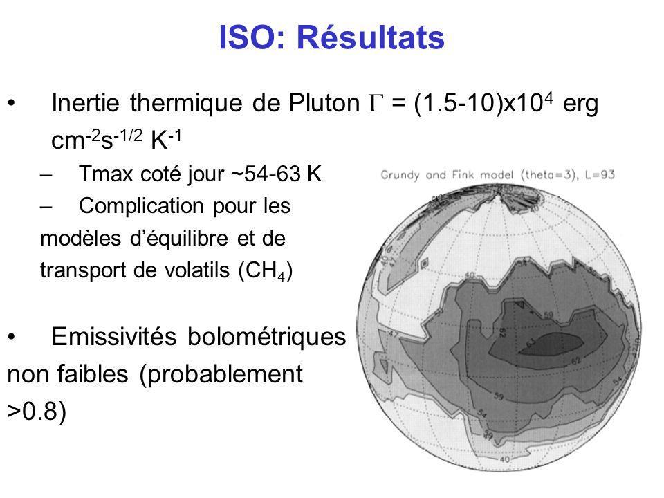 ISO: Résultats Inertie thermique de Pluton = (1.5-10)x10 4 erg cm -2 s -1/2 K -1 –Tmax coté jour ~54-63 K –Complication pour les modèles déquilibre et