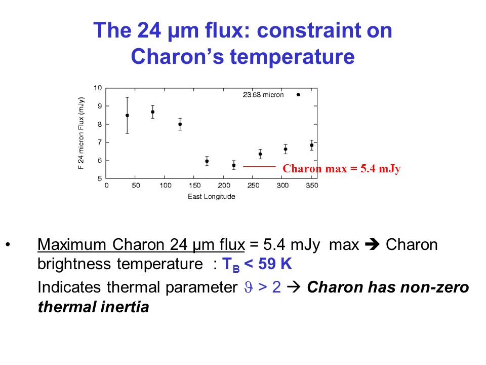 The 24 µm flux: constraint on Charons temperature Maximum Charon 24 µm flux = 5.4 mJy max Charon brightness temperature : T B < 59 K Indicates thermal