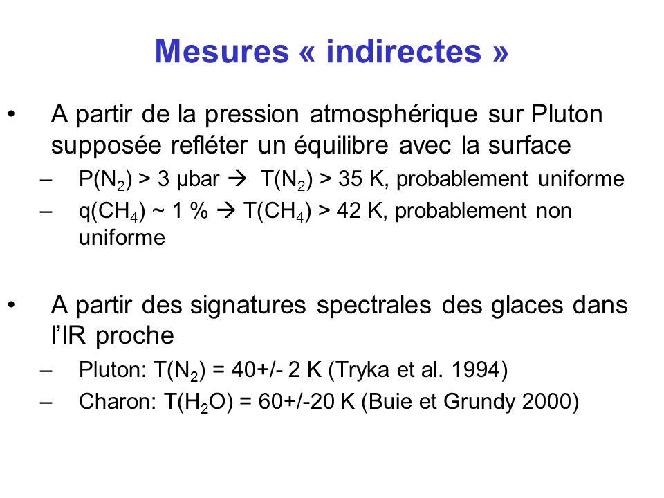 Mesures « indirectes » A partir de la pression atmosphérique sur Pluton supposée refléter un équilibre avec la surface –P(N 2 ) > 3 µbar T(N 2 ) > 35