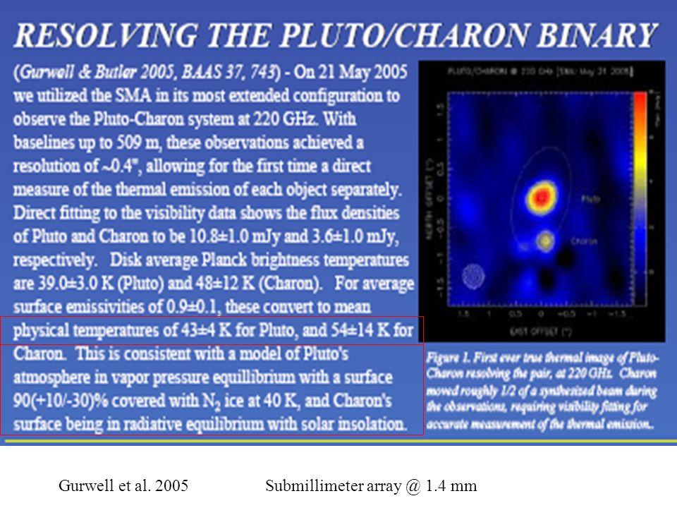 Courbes de lumières thermiques On sattend à une multiplicité de températures sur Pluton, à cause de la courbe de lumière visible (brillant = froid) Sykes 2000 IRAS Buie et al.