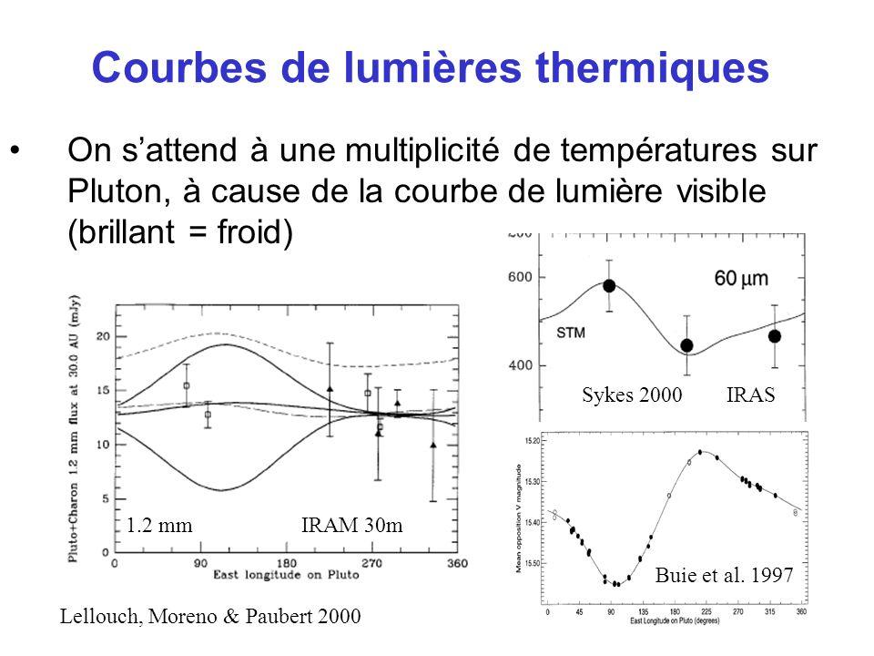 Courbes de lumières thermiques On sattend à une multiplicité de températures sur Pluton, à cause de la courbe de lumière visible (brillant = froid) Sy