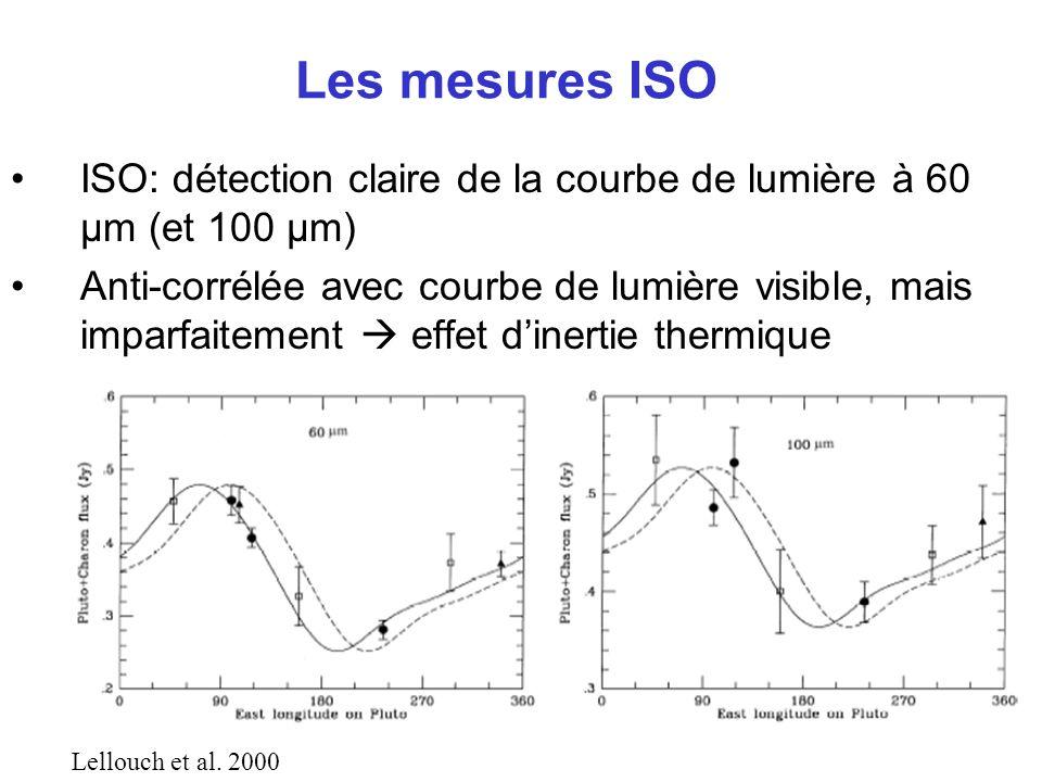 Modélisation Modèle thermophysique –Conduction en sous-surface (inertie thermique, paramètre thermique ) = (temps pour rayonner la chaleur stockée dans le sous-sol )/ (durée du jour) joue sur la phase de la courbe thermique et sur le niveau de flux mesuré –Rugosité de surface –Albédos et émissivités bolométriques, émissivités spectrales Modèle à 4 unités, contraint par la courbe de lumière visible et la spectro IR proche –Charon (uniforme) –3 unités sur Pluton N 2 CH 4 Tholins+H 2 O